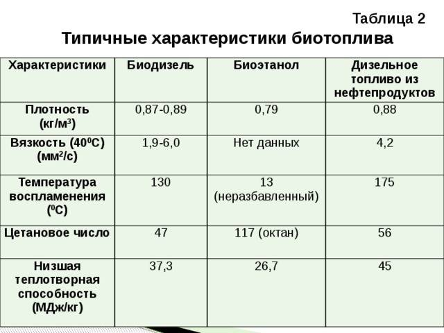 Плотность нефтепродуктов от температуры, определение (таблица)