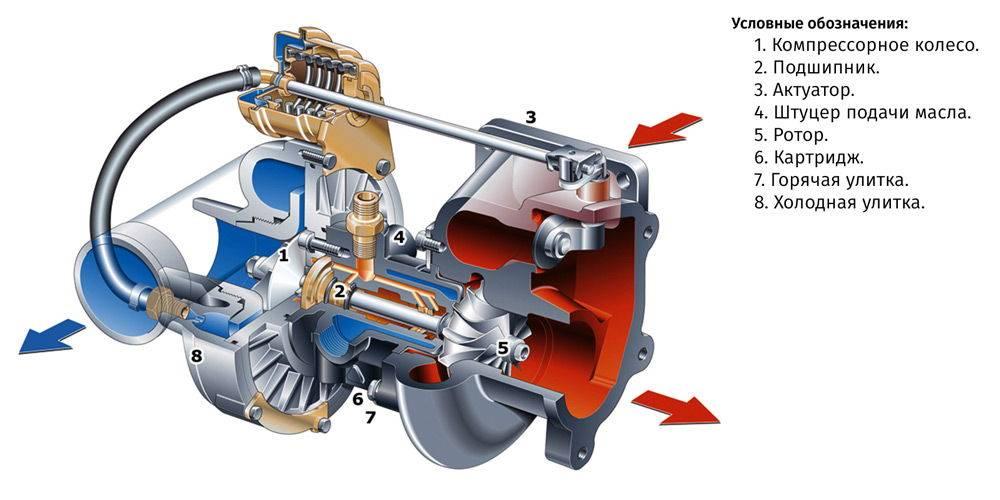 Ремонт турбины своими руками: замена картриджа, ремкомплекта