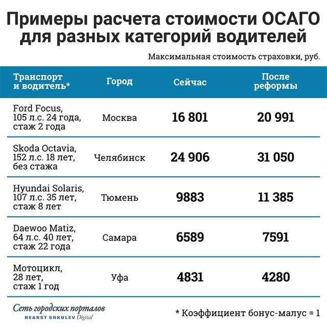 Штраф за езду без страховки осаго в 2021 - чем грозит отсутствие страховки
