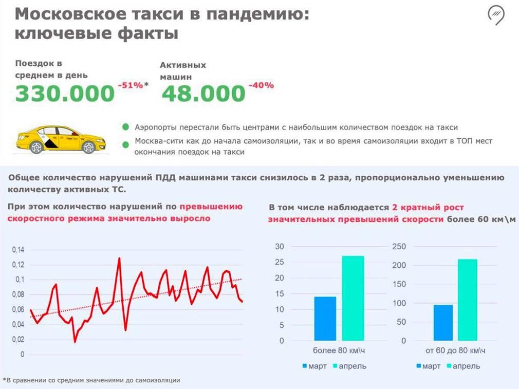 Стало известно, сколько автомобилей было угнано во время пандемии