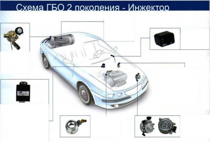 Газовое оборудование для автомобиля: как работает и из чего состоит