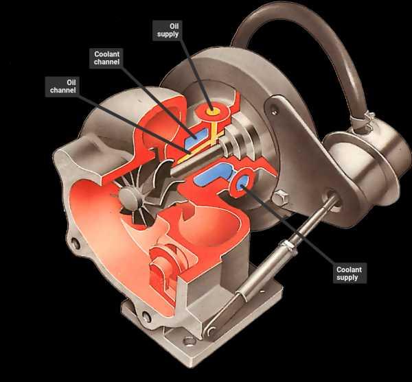 Система twin turbo — назначение, устройство, принцип работы. супертурбо: все продвинутые системы наддува что значит twin turbo