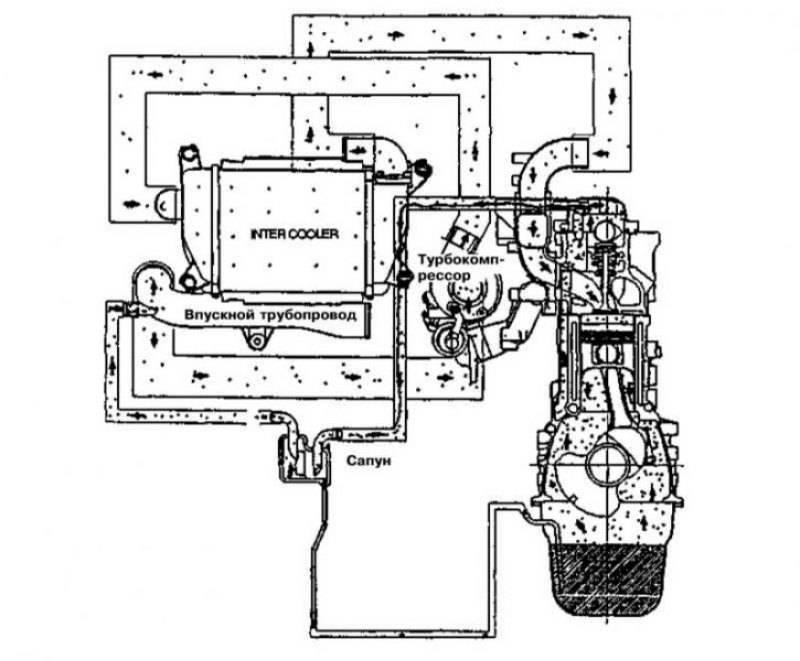 Система вентиляции картера двигателя с клапаном EGR, устройство, принцип работы, проверка, чистка