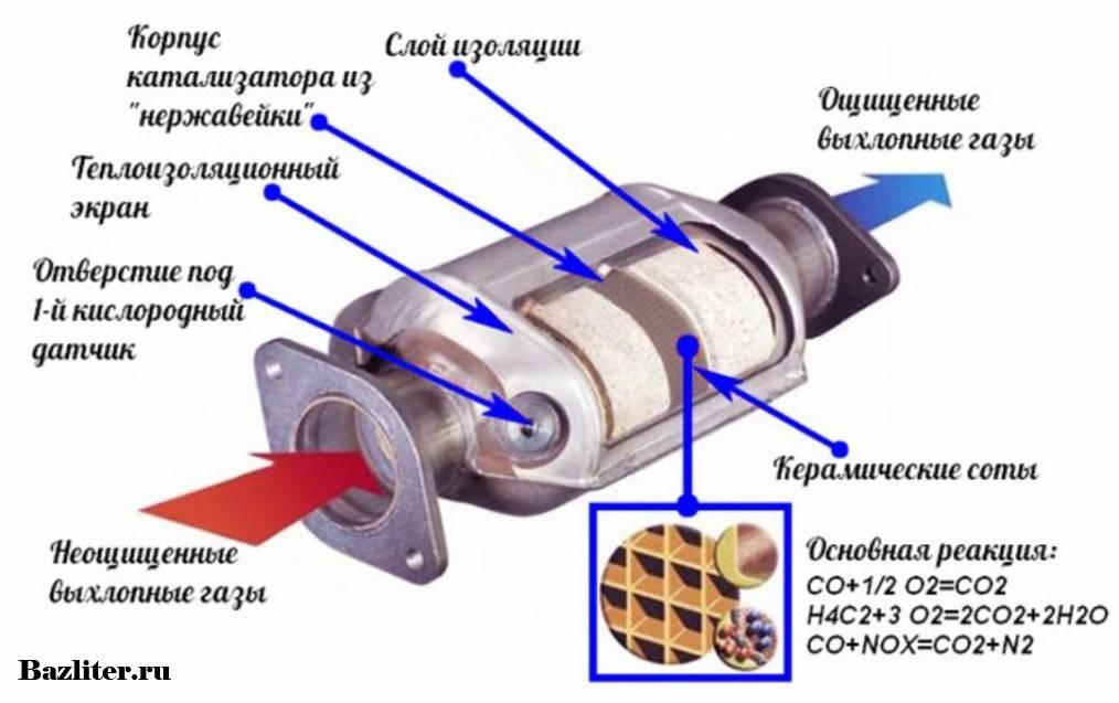 Принцип работы автомобильного катализатора, для чего нужен