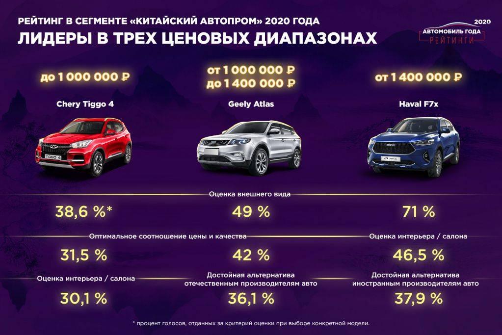 Рейтинг китайских автомобилей: лучший кроссовер и внедорожник на российском рынке 2018 - топ по качеству и надежности » автоноватор