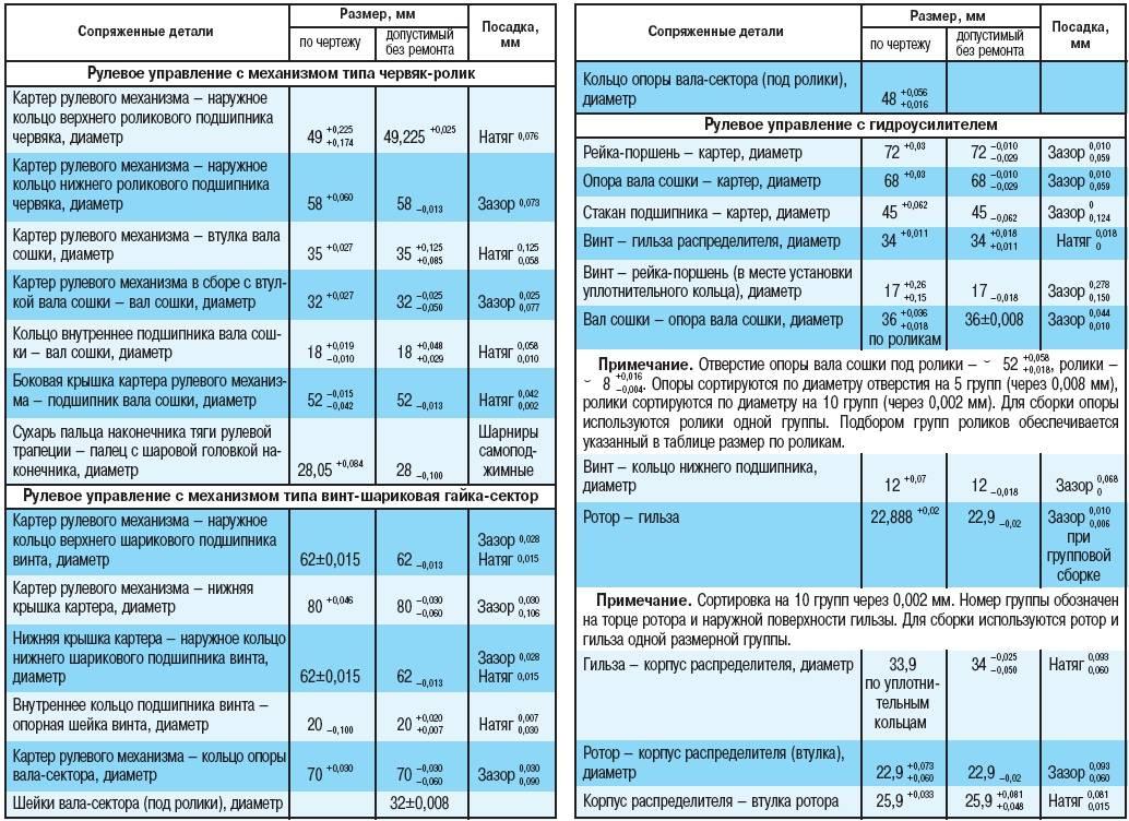 ✅ как убрать люфт в рулевой колонке - tractoramtz.ru