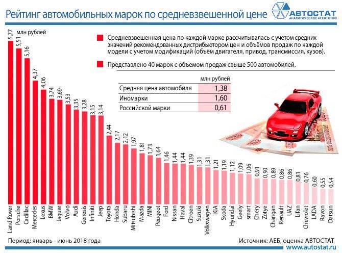 Популярные б/у автомобили, которые меньше всего теряют в стоимости