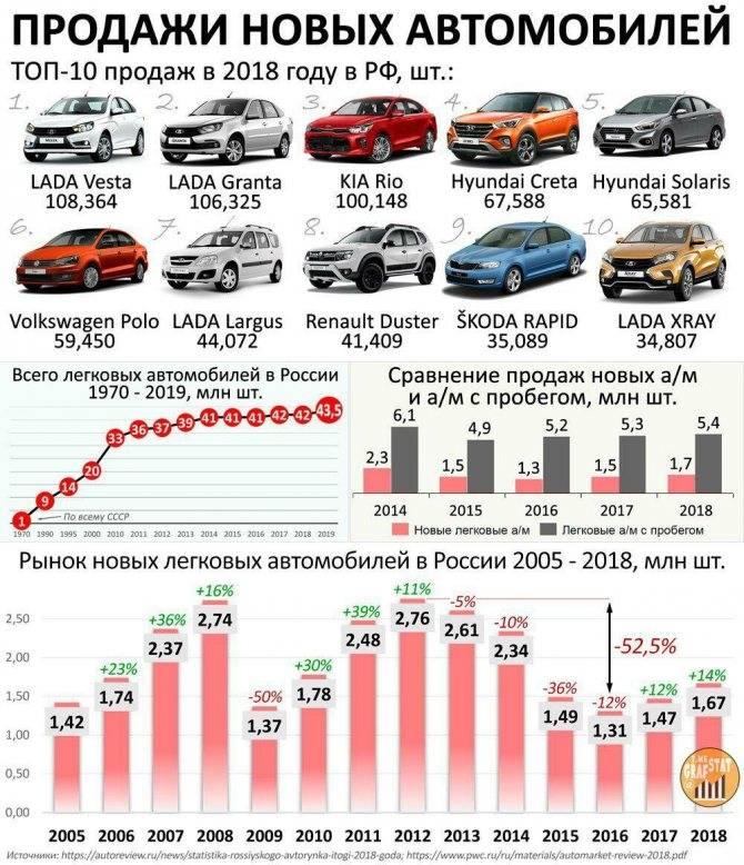 Рейтинг автомобилей по популярности в сша в 2021 году