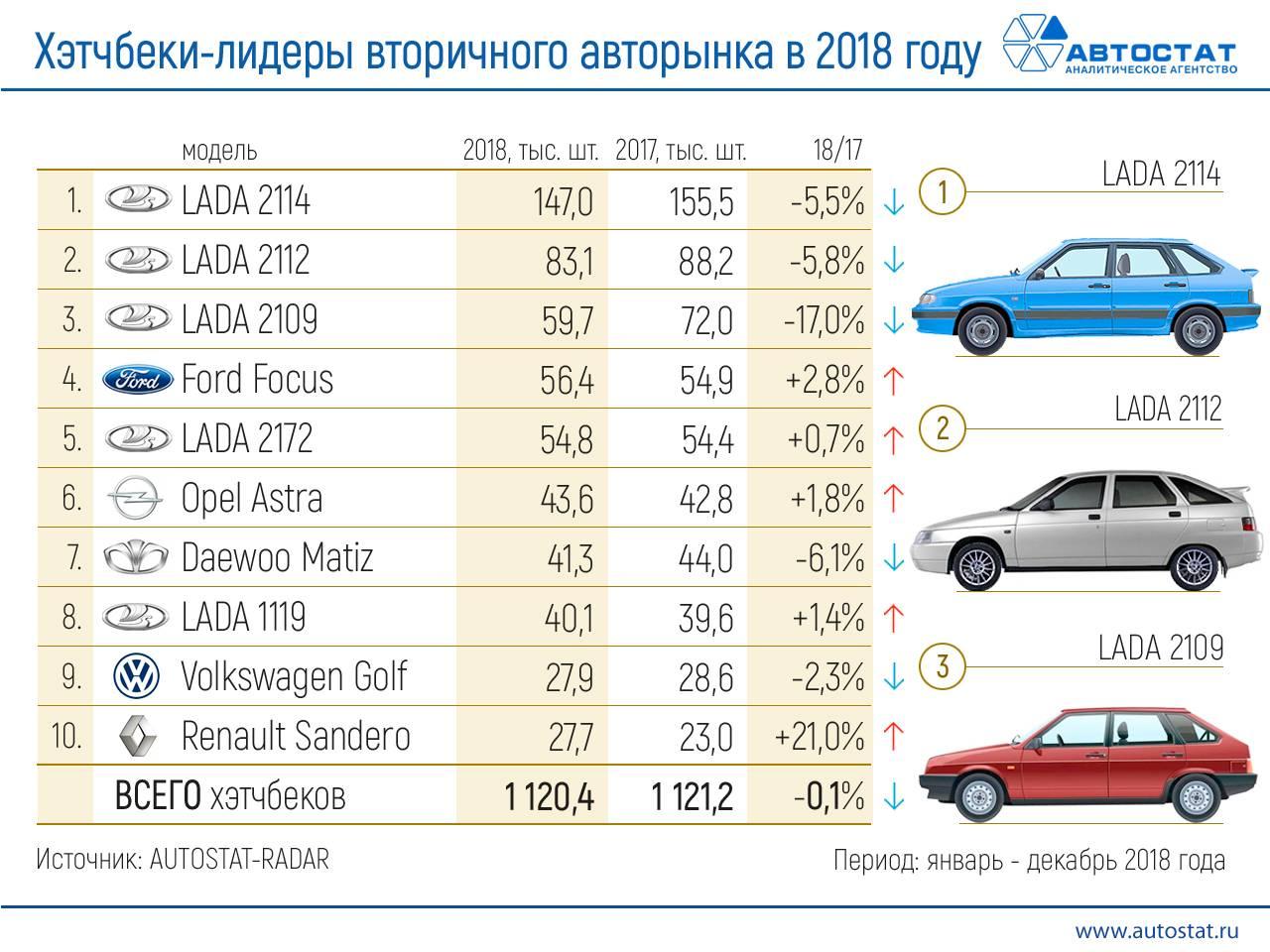 Рейтинг самых продаваемых автомобилей с пробегом
