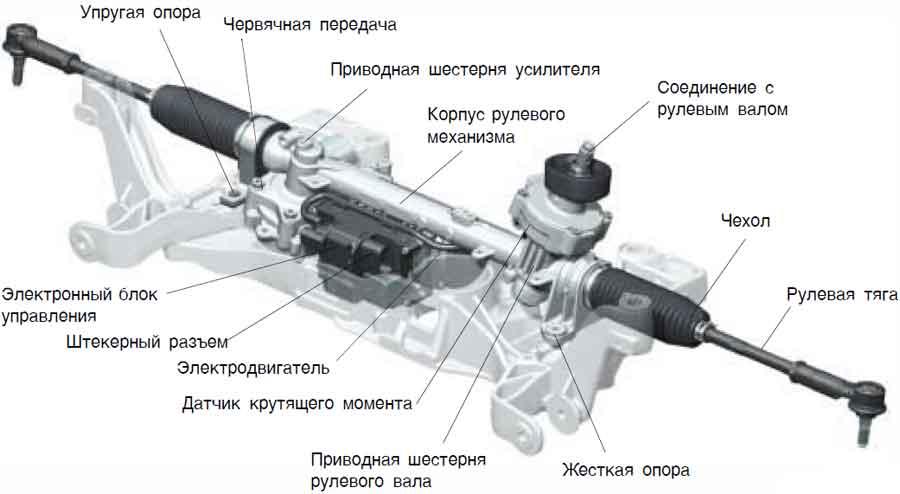 По каким признакам определяется неисправность рулевой рейки?