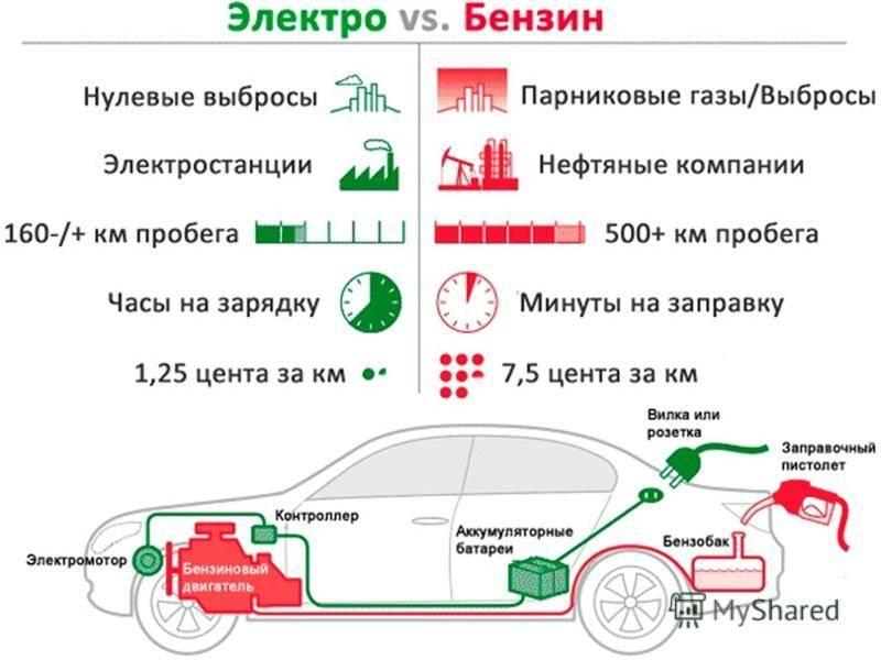 10 причин, почему стоит пересесть на электромобиль | ecars24