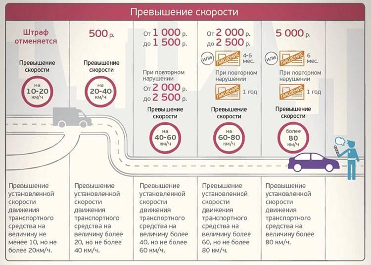 Какой штраф за превышение скорости в россии в 2021? таблица
