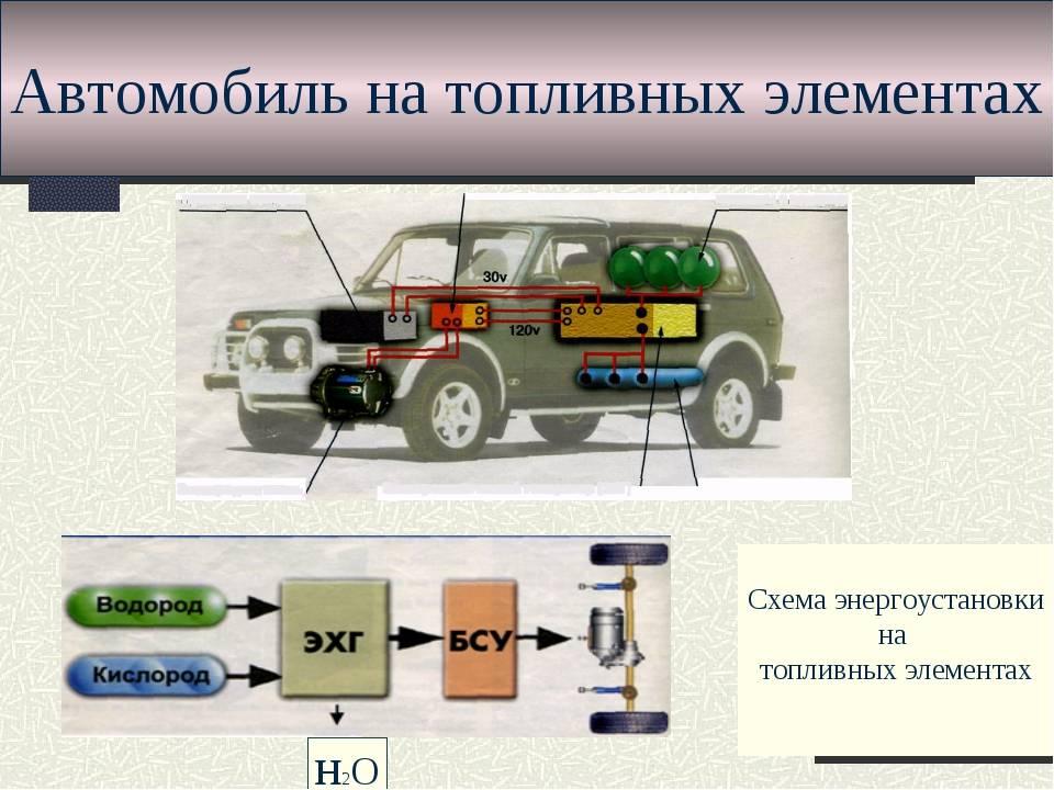 Двигатели на водородном топливе