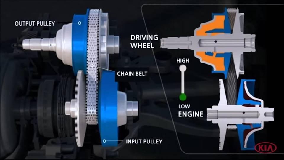 Устройство механической коробки передач автомобиля и расшифровка: описание принципа работы для чайников, схема переключения скоростей