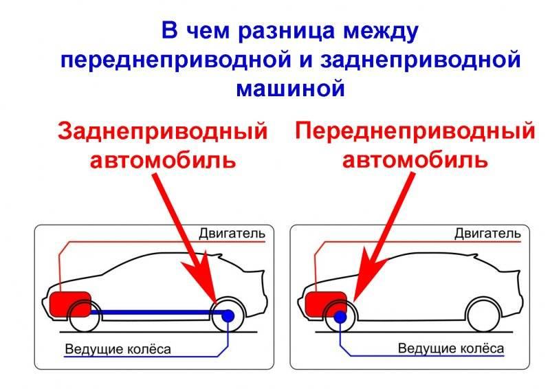 Неограниченная мощность. почему задний привод авто лучше, чем передний? | об автомобилях | авто