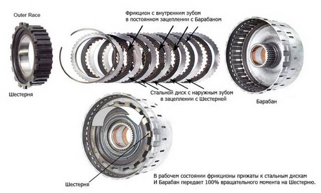 Фрикционы (фрикционные диски)