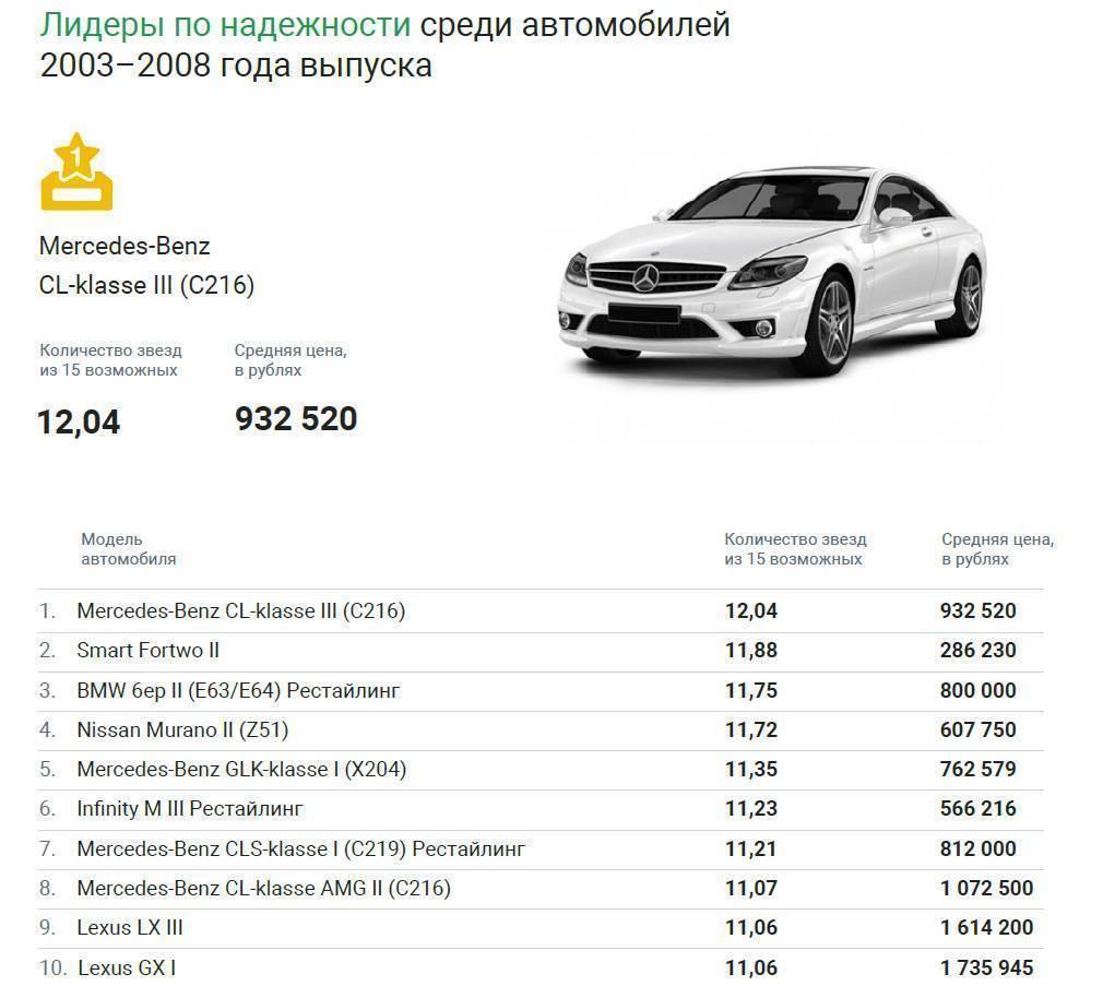 Эксперты назвали самые надежные авто до трех лет