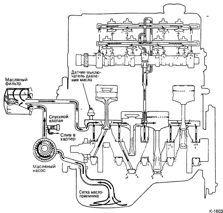 Чем грозит утечка масла с двигателя?