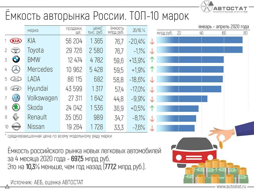 Держитесь от них подальше: 10 автомобилей, которые не стоит покупать на вторичном рынке