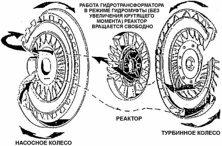 Что такое бублик в акпп: принцип работы гидротрансформатора