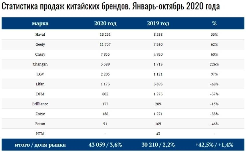 Рейтинг 2021 года надежных авто из китая, продаваемых в россии, отзывы специалистов