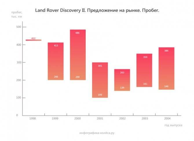 Land rover discovery 4 (2009-2016) – сила стихии