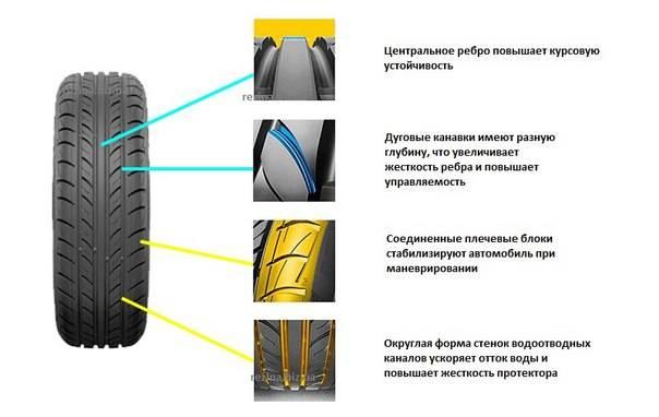 Выбираем рисунок протектора автомобильных шин