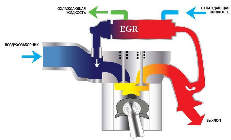 Что такое egr и почему приходится его отключать?