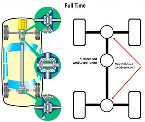 Что такое полный привод  и как работает?