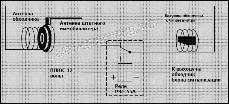 Иммобилайзер заблокировал запуск двигателя - что делать? как обойти иммобилайзер :: syl.ru