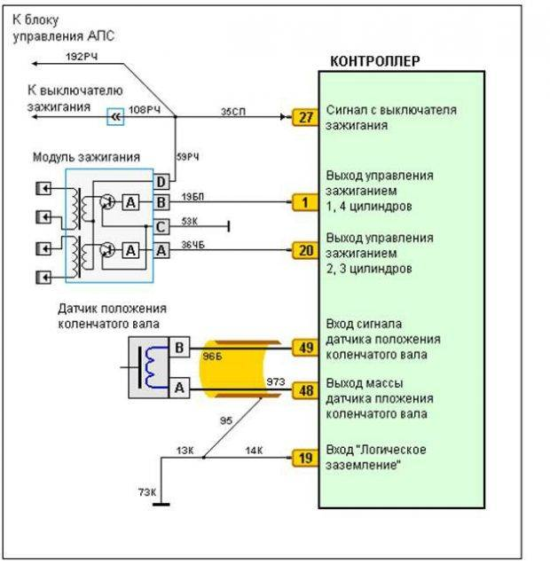 Причины выхода из строя модуля зажигания