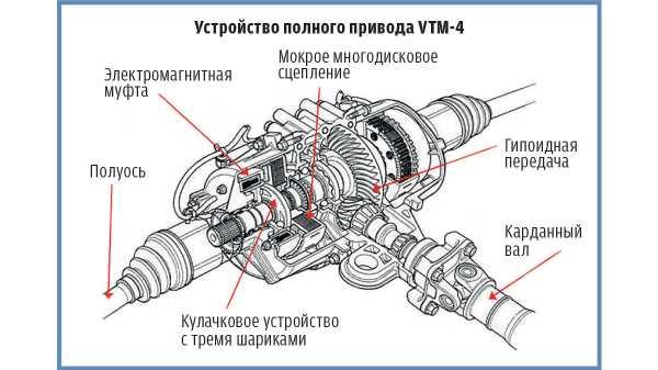 Система полного привода awd–механическая и электронная:в чем разница?