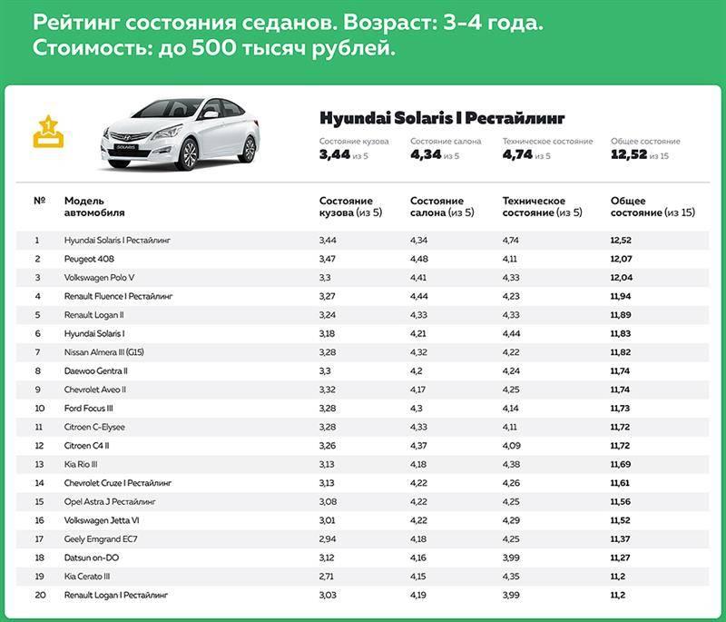ТОП-5 лучших внедорожников на российской вторичке