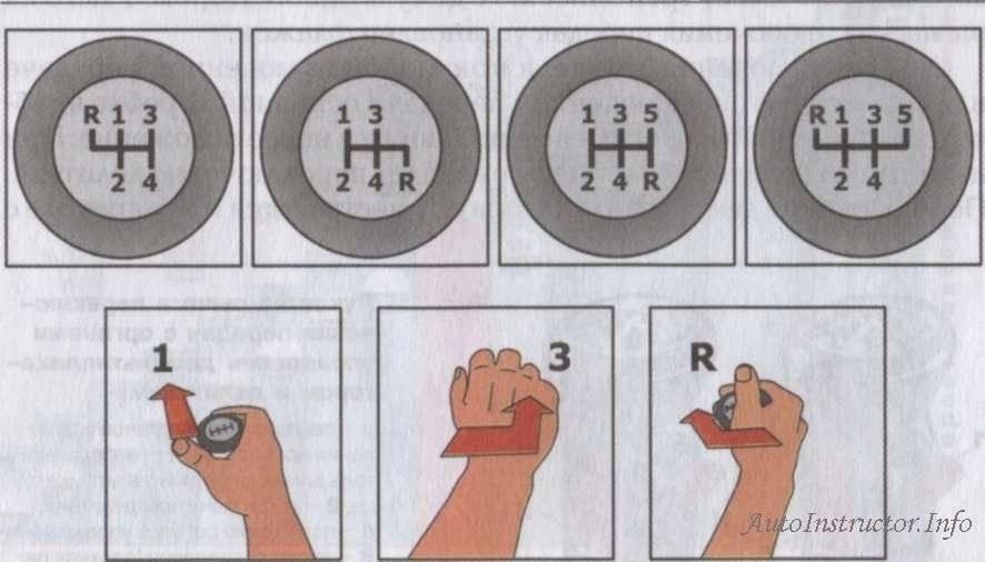 Переключение скоростей на механической коробке передач: техника вождения