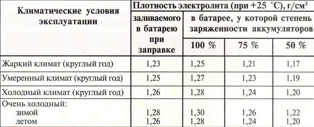 Какая плотность аккумулятора должна быть зимой и летом, таблица