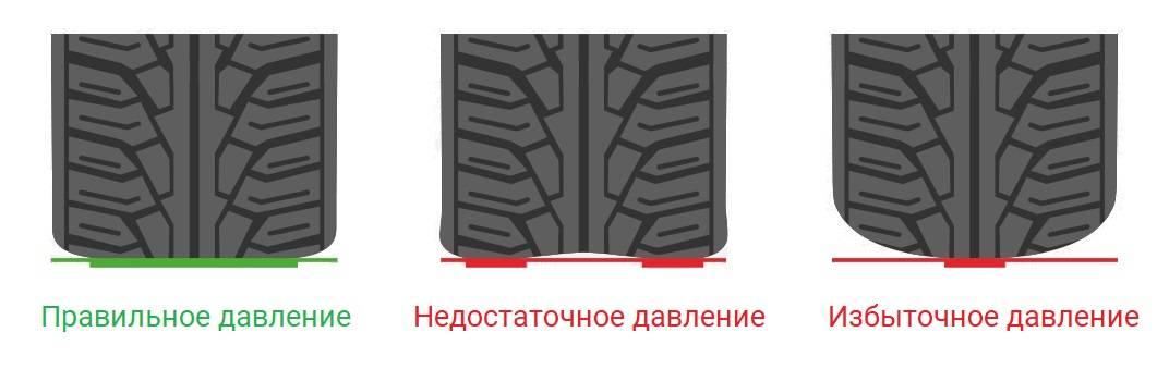 Всё, что нужно знать об износе шин: виды и причины