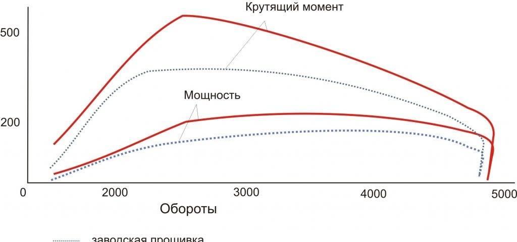 Крутящий момент, макс. (н*м (кг*м) при об./мин.): определение, влияние на мощность мотора и быстрый разгон