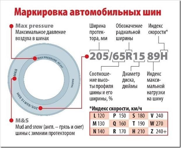 Маркировка шин: индекс скорости и нагрузки, цветные метки.