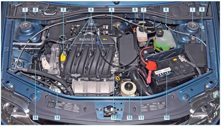 Двигатель рено логан — 1.4 или 1.6 и какой двигатель лучше 8 или 16 клапанный