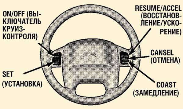 Что собой представляет круиз-контроль в автомобиле и для чего он нужен?