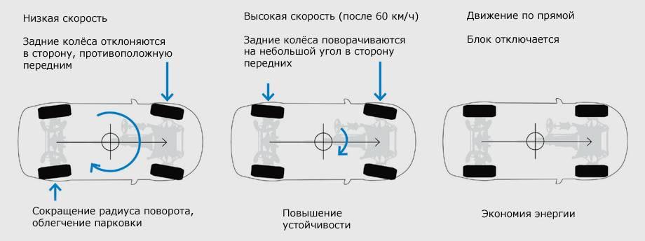 Ремонт 4ws подруливающего механизма задних колес camry sv30