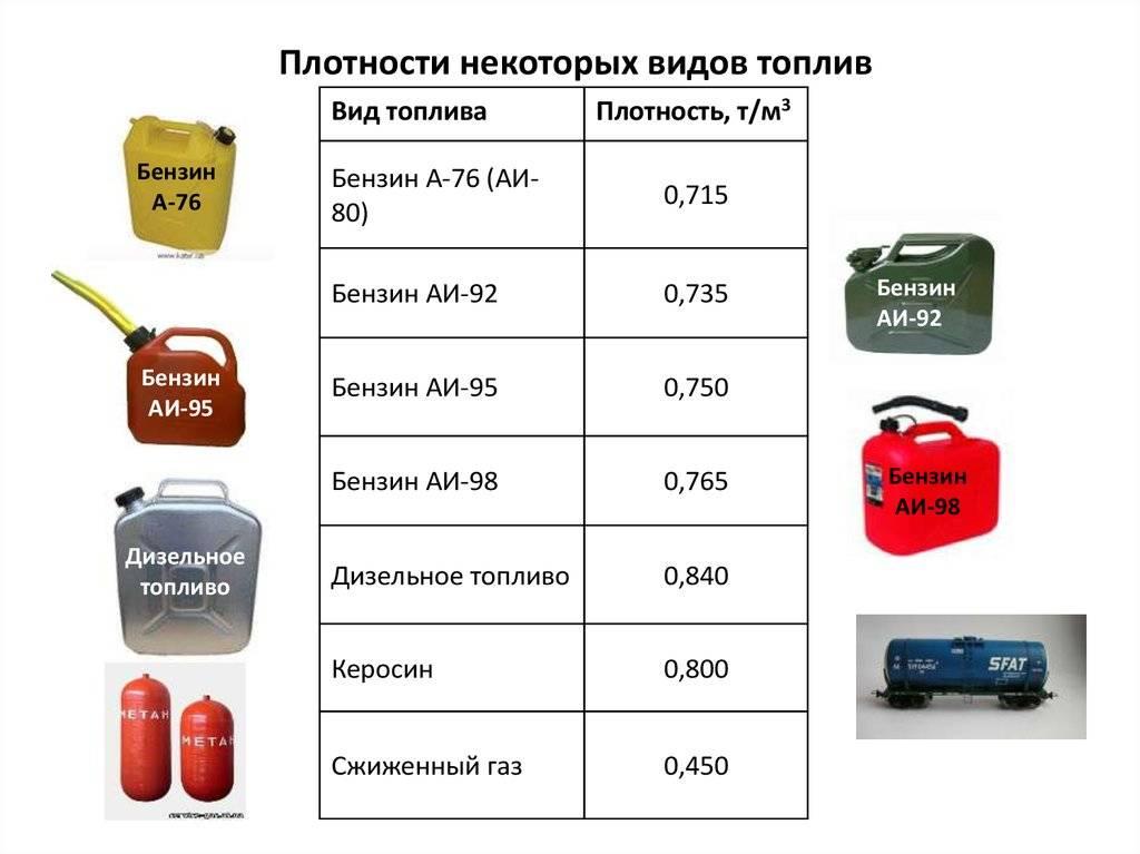 Плотность бензина и дизельного топлива – плотности (удельные веса) бензина, дизельного топлива и других нефтепродуктов