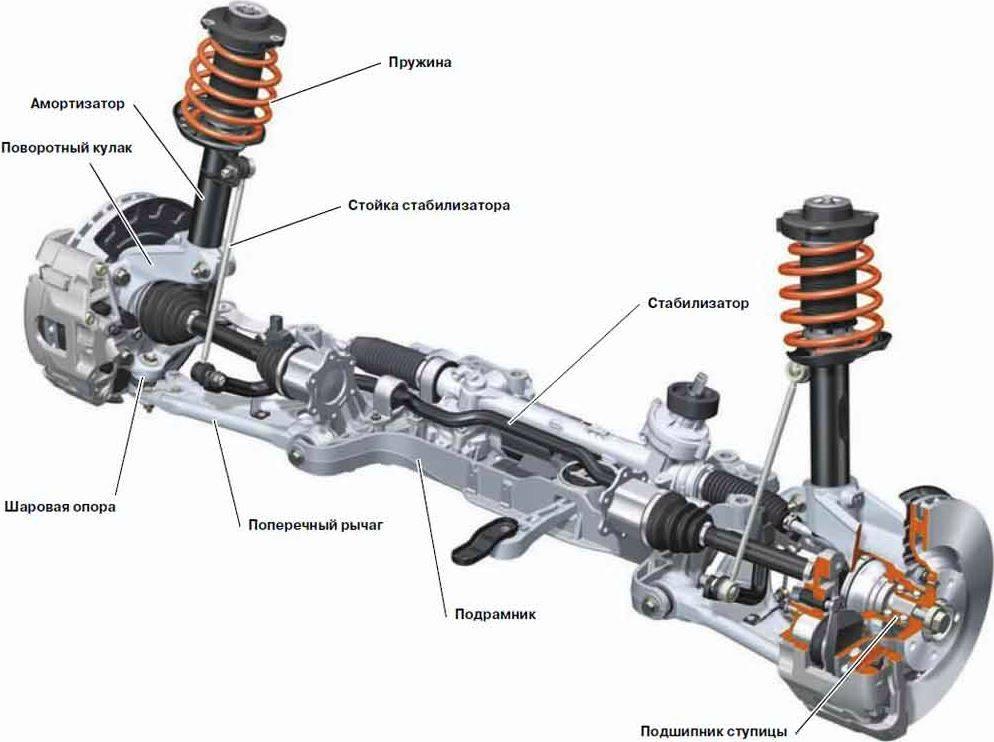 Техническое обслуживание (то) ходовой части автомобиля