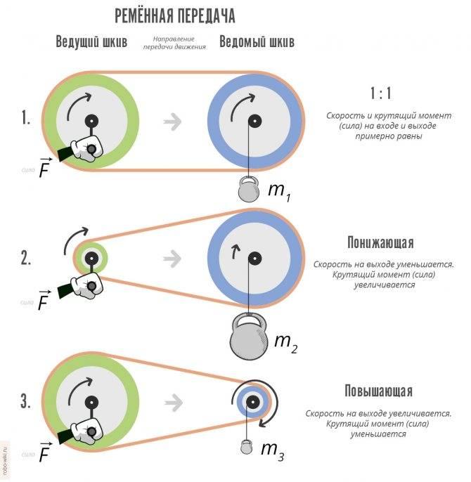 3 основные причины, почему рвет ремень генератора — auto-self.ru