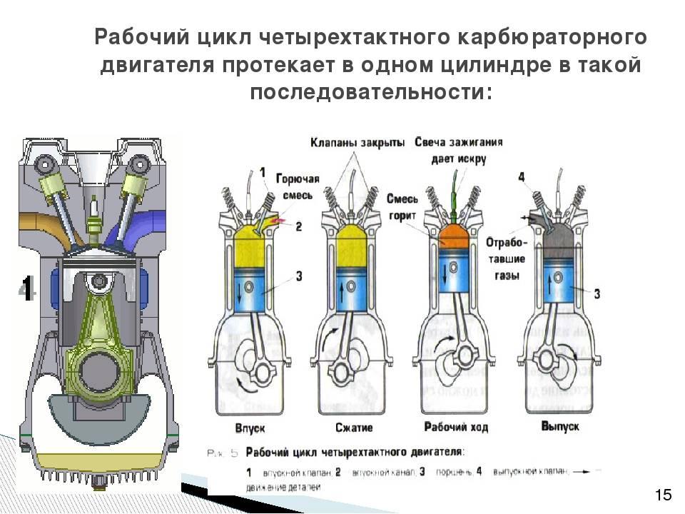 ✅ двухтактный двс принцип работы - tractoramtz.ru