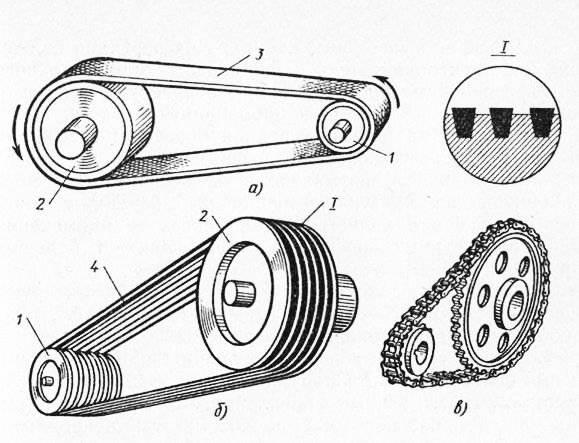Когда менять приводные ремни | что произойдет если оборвется приводной ремень?