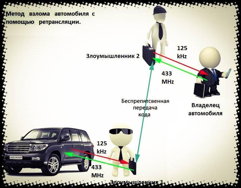 Как защитить машину от угона, механическая защита от угона авто