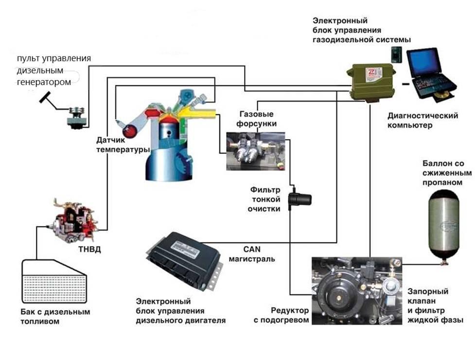 Газовое оборудование на дизель: насколько реально?