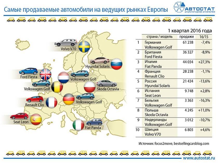 Россия занимает второе место по продажам в Европе