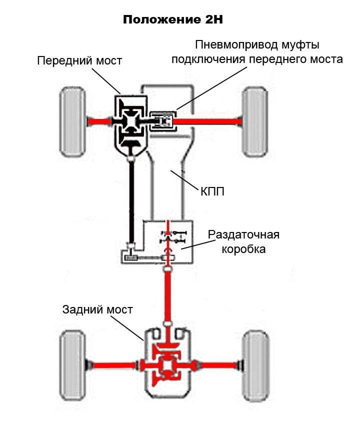 Как включить полный привод на mitsubishi аутлендер ~ autotexnika.ru